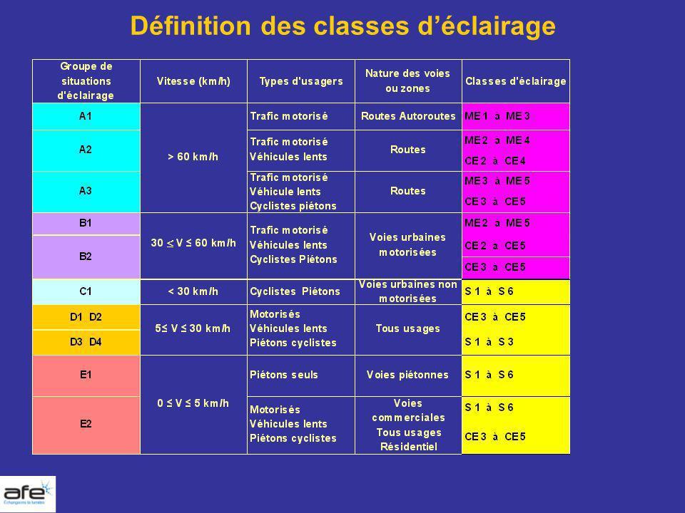 Définition des classes déclairage