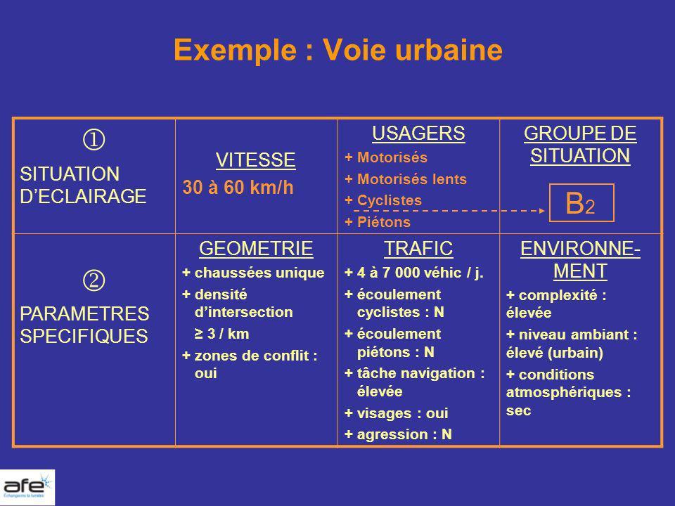 Exemple : Voie urbaine SITUATION DECLAIRAGE VITESSE 30 à 60 km/h USAGERS + Motorisés + Motorisés lents + Cyclistes + Piétons GROUPE DE SITUATION B 2 P