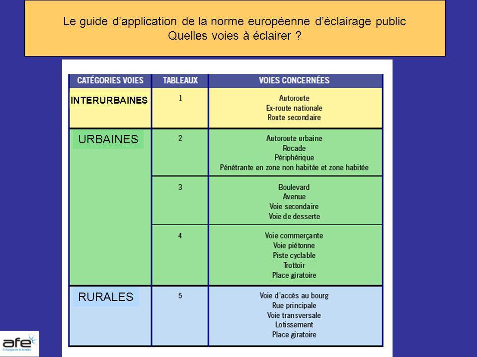 Le guide dapplication de la norme européenne déclairage public Quelles voies à éclairer ? RURALES URBAINES INTERURBAINES