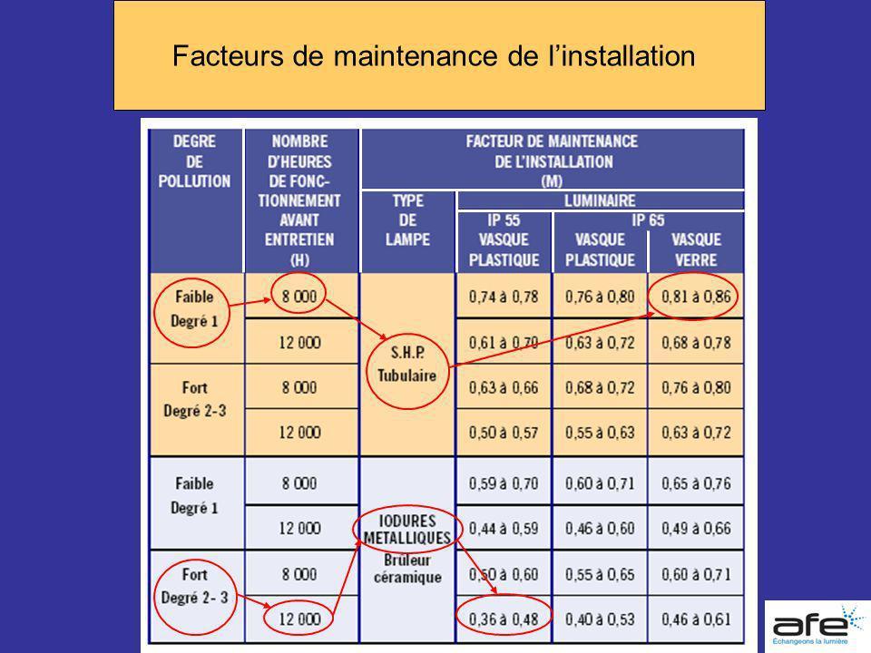 Facteurs de maintenance de linstallation