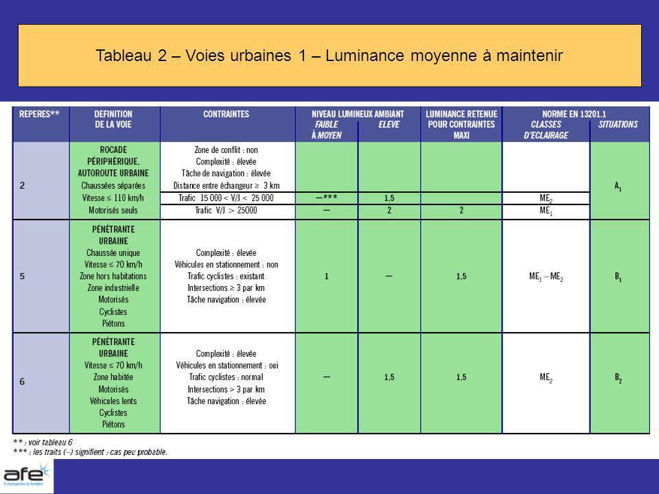 Tableau 2 – Voies urbaines 1 – Luminance moyenne à maintenir