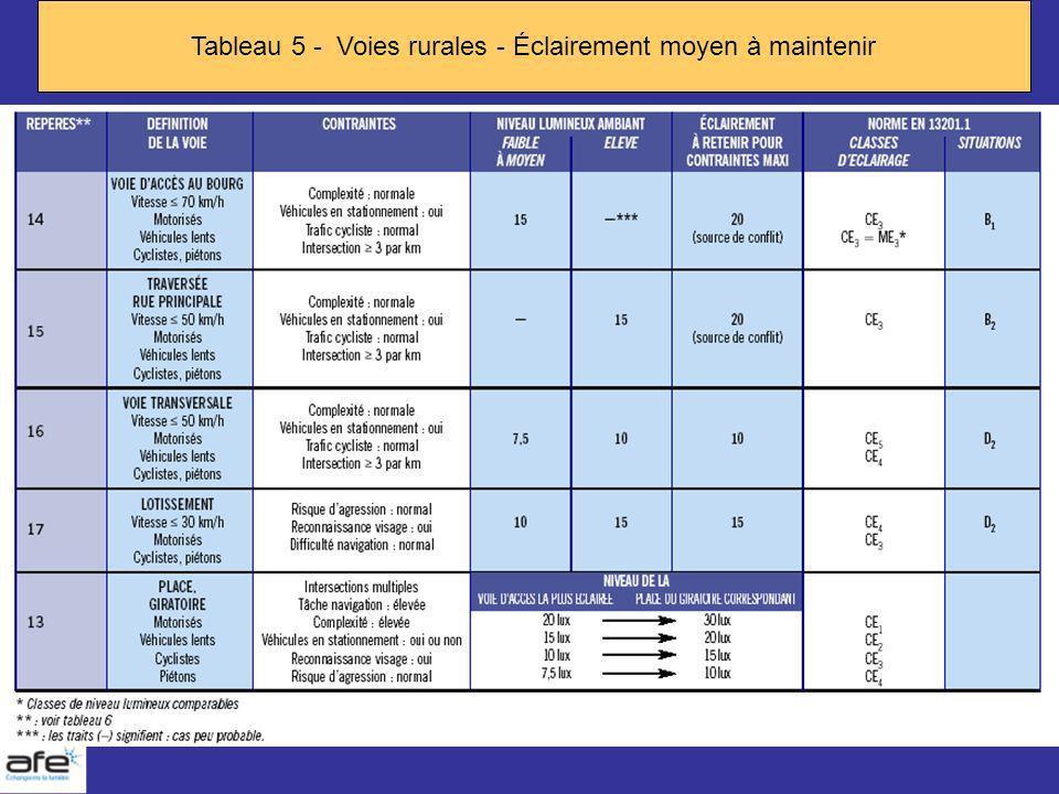 Tableau 5 - Voies rurales - Éclairement moyen à maintenir