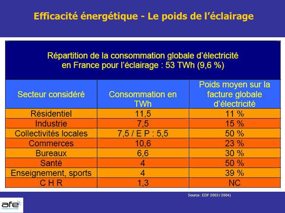 Efficacité énergétique - Le poids de léclairage Source : EDF 2003 / 2004)