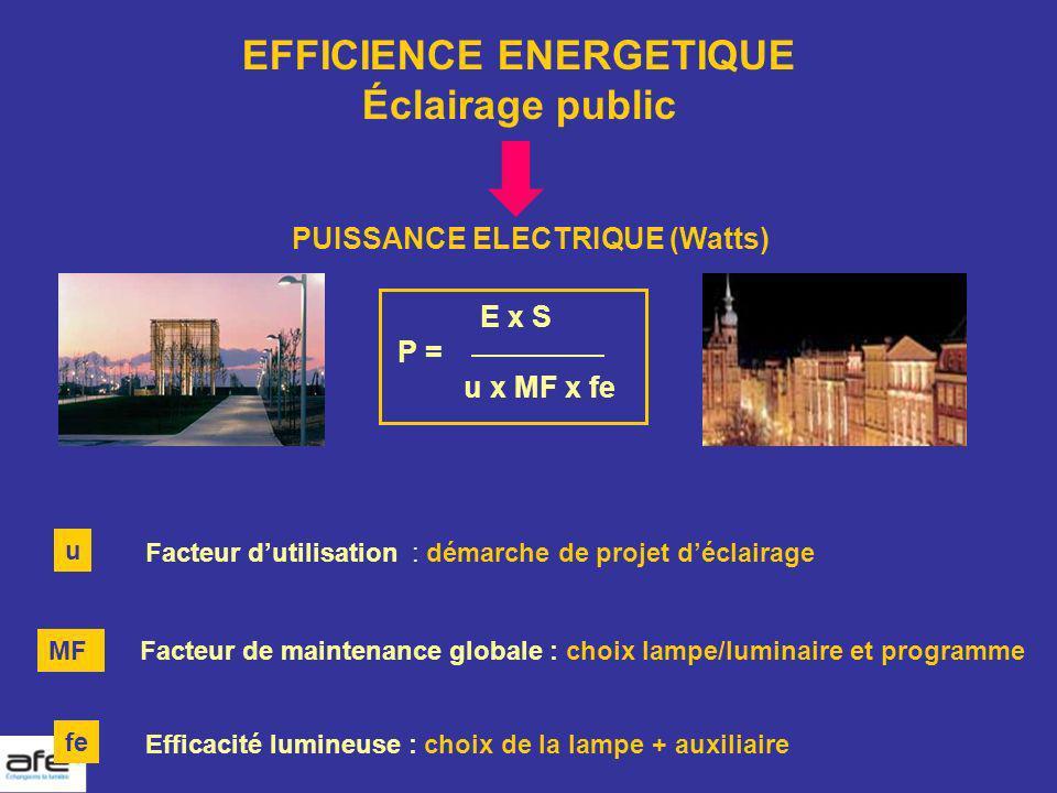 EFFICIENCE ENERGETIQUE Éclairage public PUISSANCE ELECTRIQUE (Watts) E x S P = u x MF x fe u Facteur dutilisation : démarche de projet déclairage MF f
