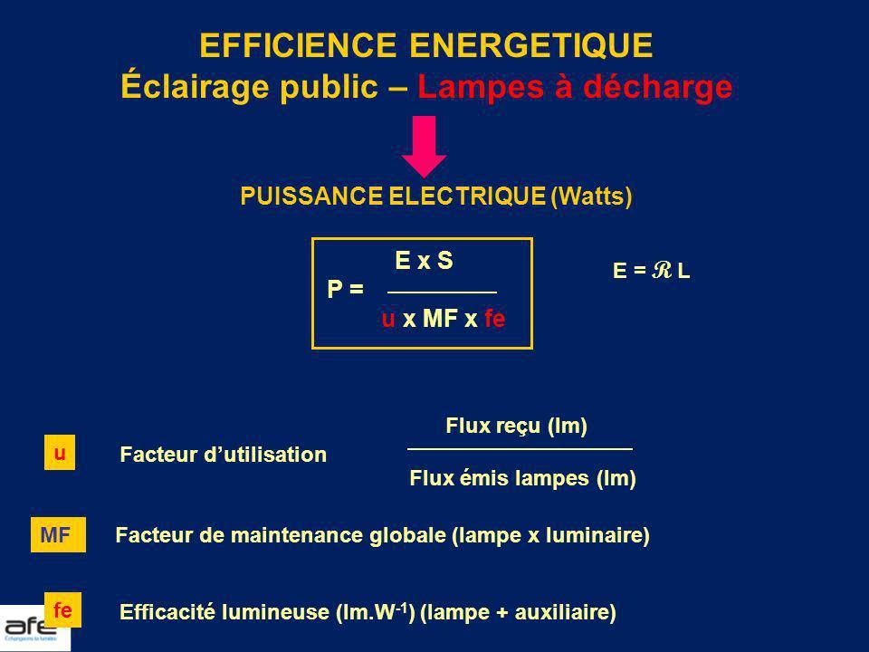 EFFICIENCE ENERGETIQUE Éclairage public – Lampes à décharge PUISSANCE ELECTRIQUE (Watts) E x S P = u x MF x fe E = R L u Facteur dutilisation Flux reç