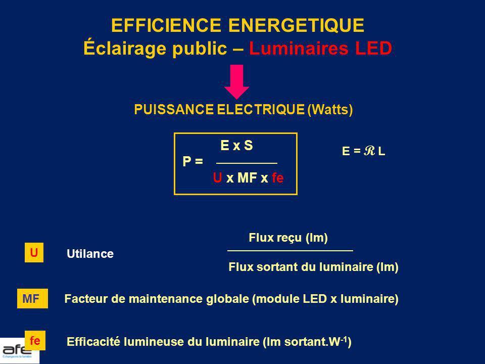 EFFICIENCE ENERGETIQUE Éclairage public – Luminaires LED PUISSANCE ELECTRIQUE (Watts) E x S P = U x MF x fe E = R L U Utilance Flux reçu (lm) Flux sor