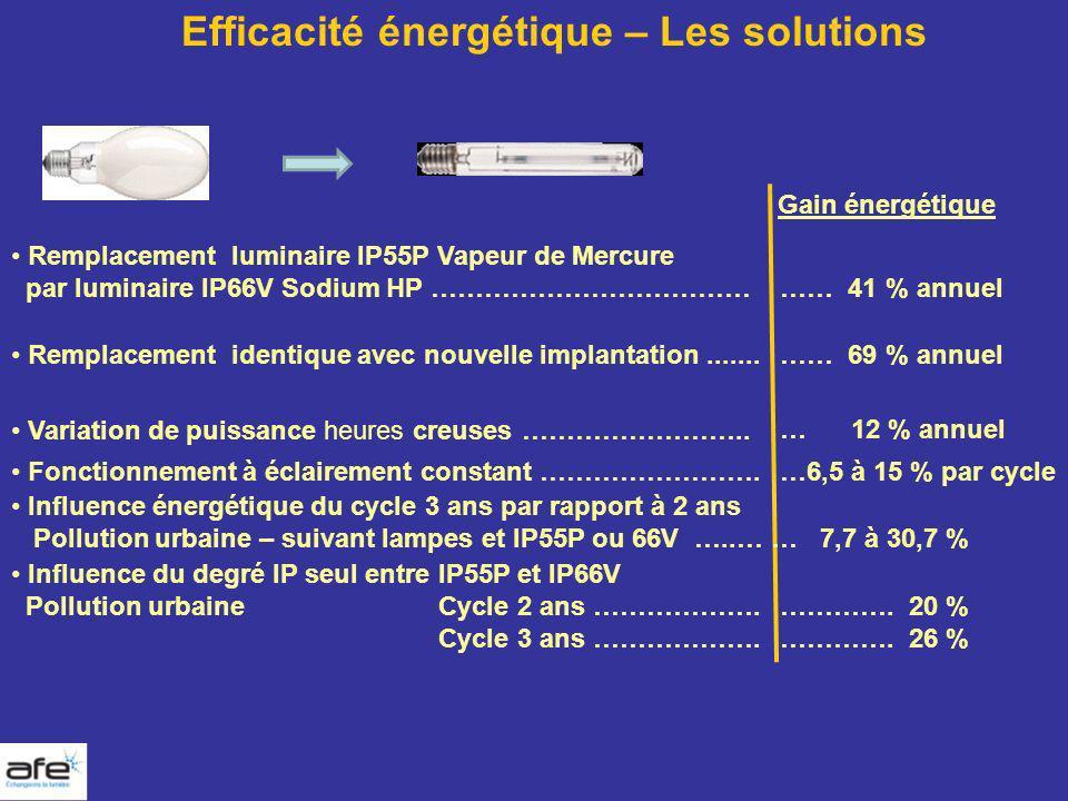 Efficacité énergétique – Les solutions Gain énergétique Remplacement luminaire IP55P Vapeur de Mercure par luminaire IP66V Sodium HP ……………………………… …… 4