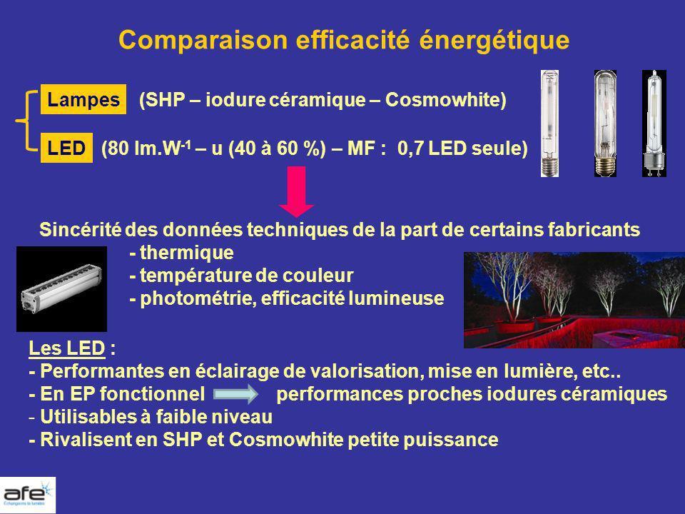 Comparaison efficacité énergétique Lampes LED (SHP – iodure céramique – Cosmowhite) (80 lm.W -1 – u (40 à 60 %) – MF : 0,7 LED seule) Sincérité des do