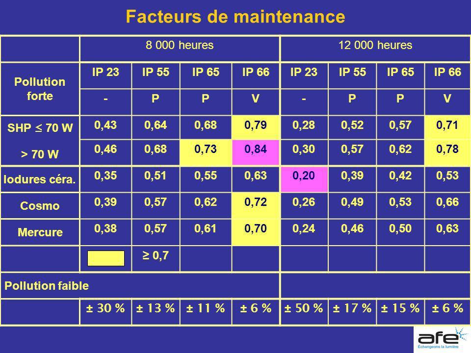 Facteurs de maintenance 8 000 heures12 000 heures Pollution forte IP 23IP 55IP 65IP 66IP 23IP 55IP 65IP 66 -PPV-PPV SHP 70 W > 70 W 0,430,640,680,790,