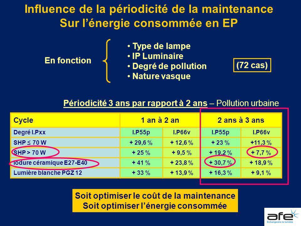 Influence de la périodicité de la maintenance Sur lénergie consommée en EP Type de lampe IP Luminaire Degré de pollution Nature vasque En fonction (72