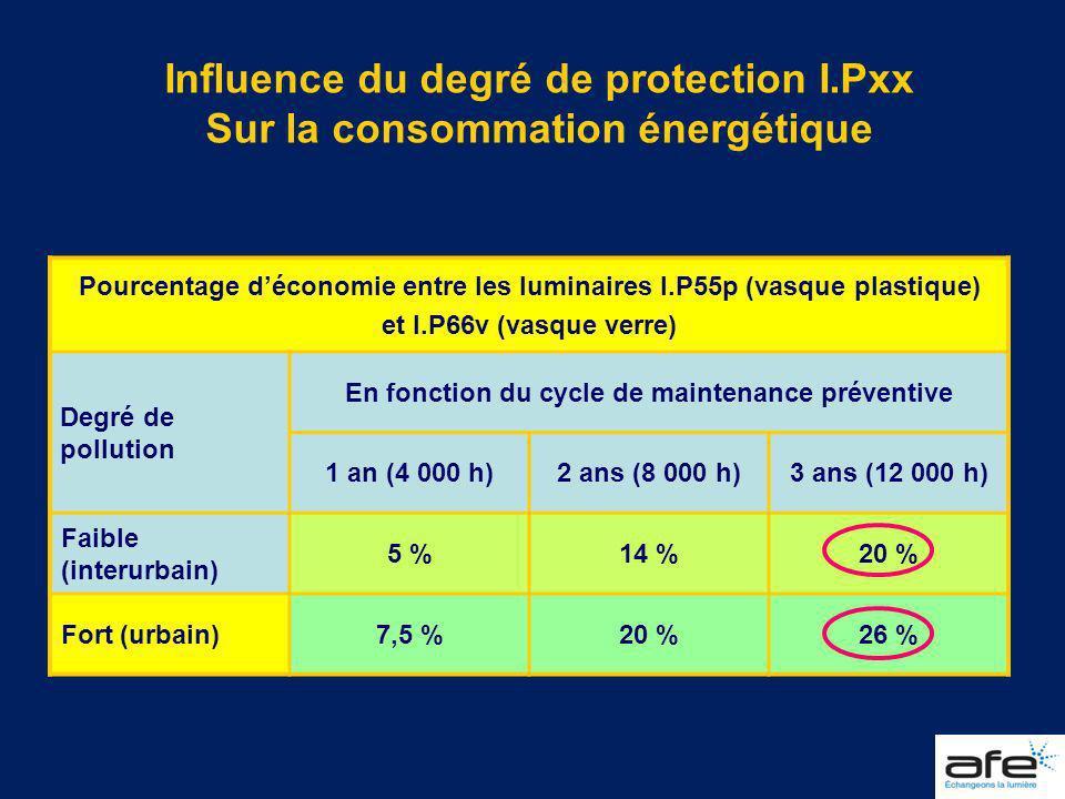 Influence du degré de protection I.Pxx Sur la consommation énergétique Pourcentage déconomie entre les luminaires I.P55p (vasque plastique) et I.P66v
