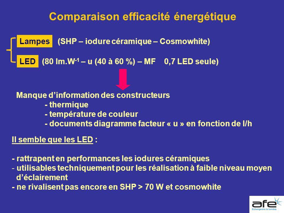 Comparaison efficacité énergétique Lampes LED (SHP – iodure céramique – Cosmowhite) (80 lm.W -1 – u (40 à 60 %) – MF 0,7 LED seule) Manque dinformatio