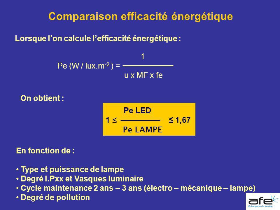 Comparaison efficacité énergétique Lorsque lon calcule lefficacité énergétique : 1 Pe (W / lux.m -2 ) = u x MF x fe Pe LED 1 1,67 Pe LAMPE En fonction
