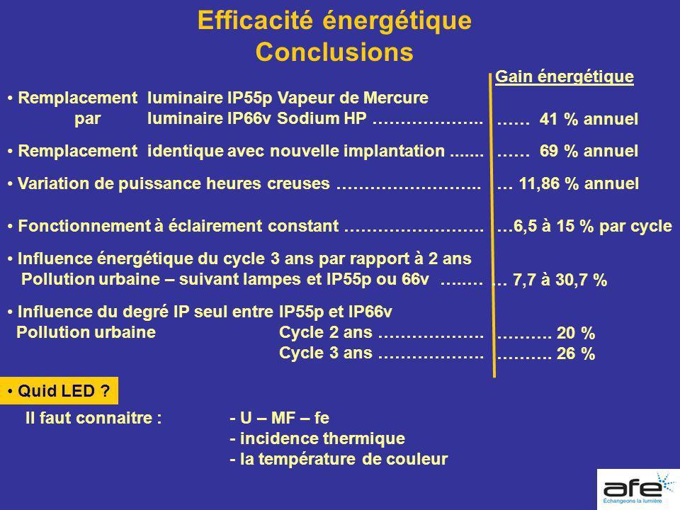 Efficacité énergétique Conclusions Gain énergétique Remplacement luminaire IP55p Vapeur de Mercure parluminaire IP66v Sodium HP ……………….. …… 41 % annue