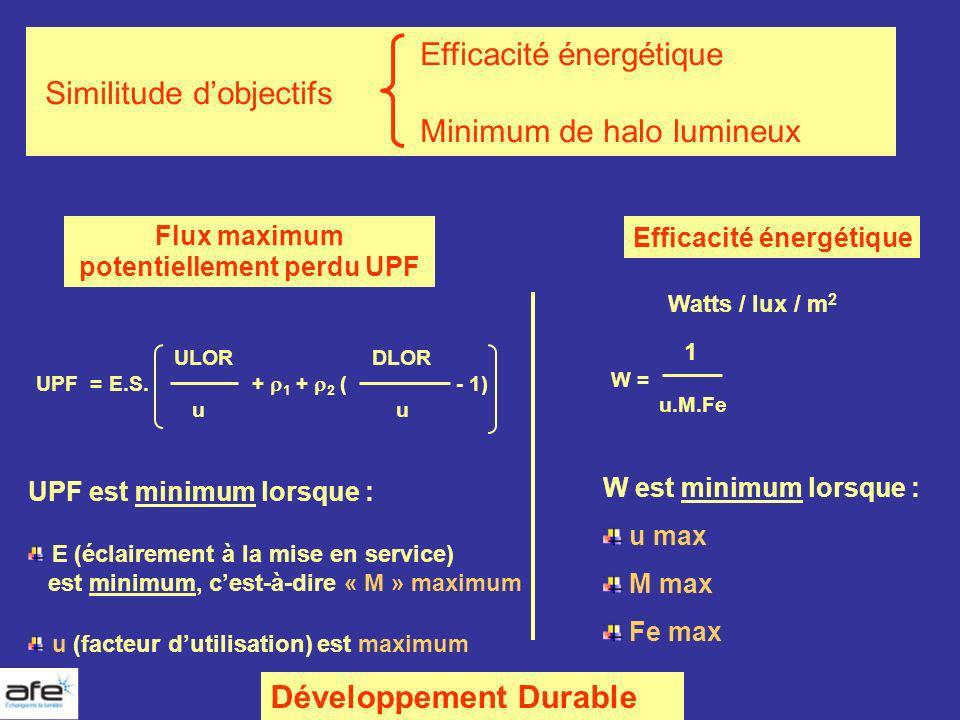 Efficacité énergétique Similitude dobjectifs Minimum de halo lumineux Flux maximum potentiellement perdu UPF Efficacité énergétique ULOR DLOR UPF = E.
