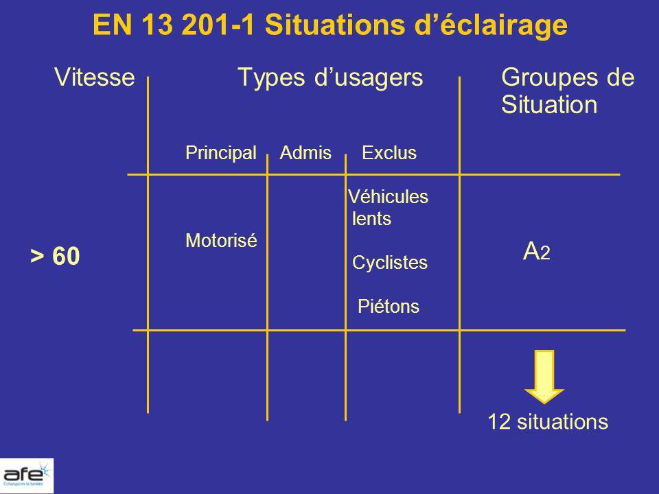 EN 13 201-1 Situations déclairage VitesseTypes dusagersGroupes de Situation > 60 Principal Admis Exclus Véhicules lents Motorisé Cyclistes Piétons A2A
