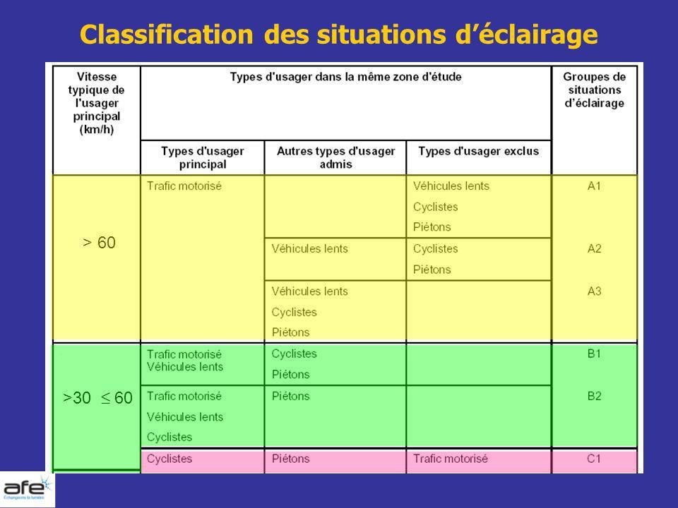 Classification des situations déclairage > 60 >30 60