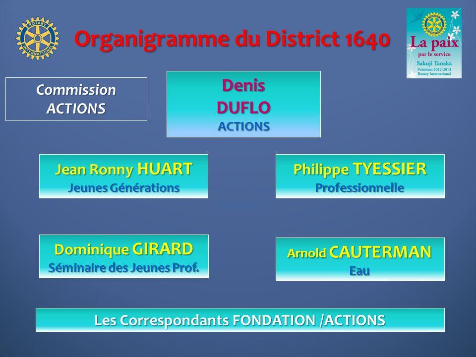 Organigramme du District 1640 Philippe TYESSIER Professionnelle DenisDUFLOACTIONS Arnold CAUTERMAN Eau CommissionACTIONS Dominique GIRARD Séminaire de