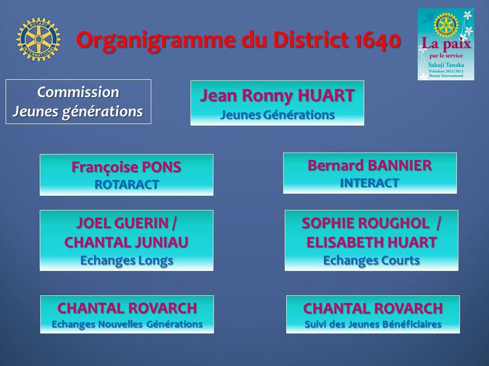 Organigramme du District 1640 Françoise PONS ROTARACT JOEL GUERIN / CHANTAL JUNIAU Echanges Longs Commission Jeunes générations Bernard BANNIER INTERA