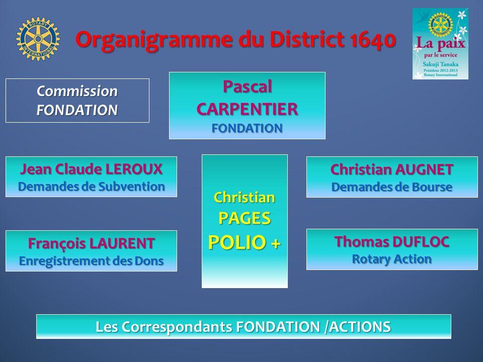 Organigramme du District 1640 Christian AUGNET Demandes de Bourse Pascal CARPENTIER FONDATION Thomas DUFLOC Rotary Action CommissionFONDATION François