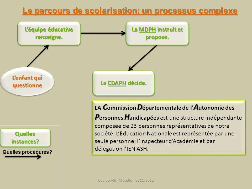 Le parcours de scolarisation: un processus complexe Quelles instances? Quelles procédures? Lenfant qui questionne Léquipe éducative renseigne. La MDPH