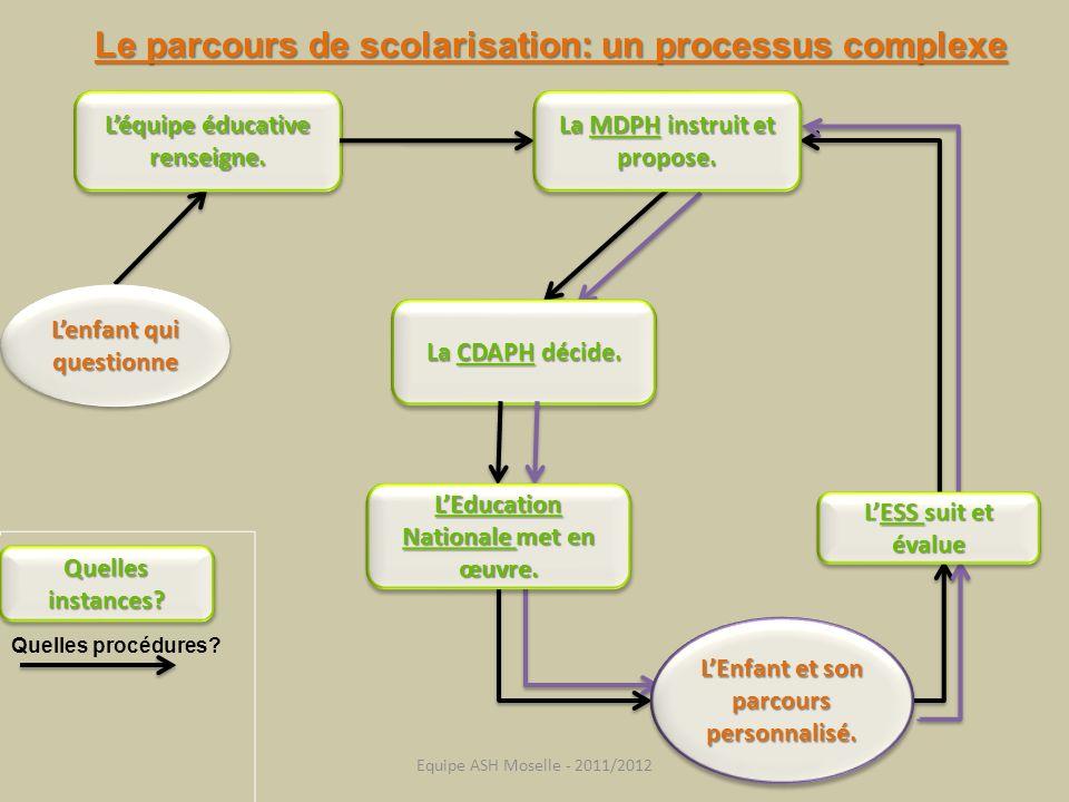 Le parcours de scolarisation: un processus complexe Léquipe éducative renseigne. Quelles instances? Quelles procédures? La MDPH instruit et propose. L