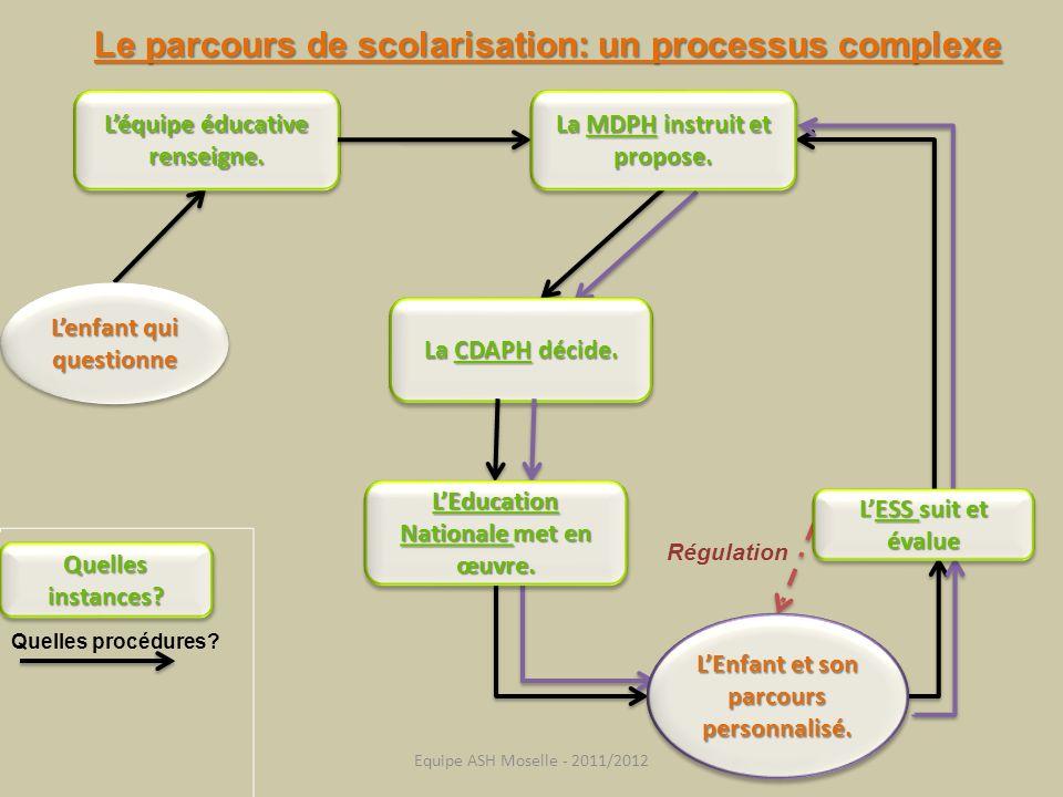 Le parcours de scolarisation: un processus complexe Léquipe éducative renseigne. Régulation Quelles instances? Quelles procédures? La MDPH instruit et