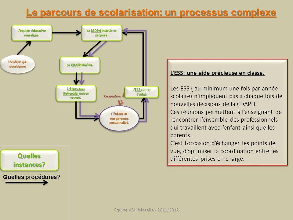 Le parcours de scolarisation: un processus complexe Quelles instances? Quelles procédures? Léquipe éducative renseigne. Régulation La MDPH instruit et
