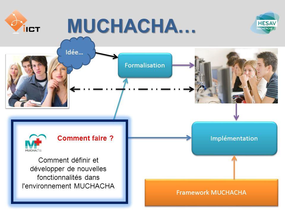 MUCHACHA… Idée… Formalisation Framework MUCHACHA Implémentation Comment définir et développer de nouvelles fonctionnalités dans l'environnement MUCHAC