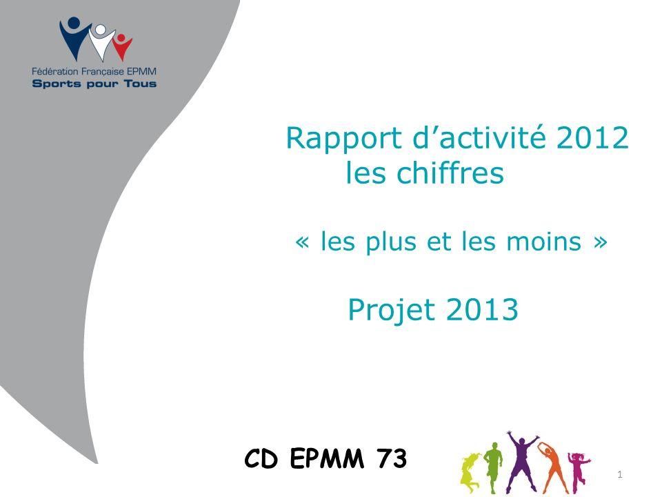 Rapport dactivité 2012 les chiffres « les plus et les moins » Projet 2013 1 CD EPMM 73