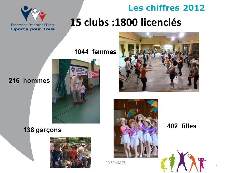 Les chiffres 2012 2 15 clubs :1800 licenciés 1044 femmes 216 hommes 138 garçons 402 filles CD EPMM 73