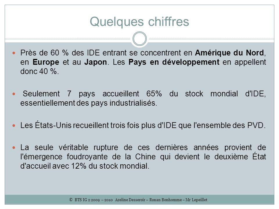 Quelques chiffres Près de 60 % des IDE entrant se concentrent en Amérique du Nord, en Europe et au Japon. Les Pays en développement en appellent donc