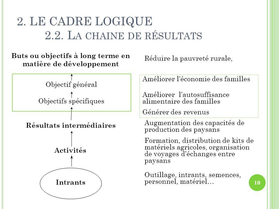 2. LE CADRE LOGIQUE 2.2. L A CHAINE DE RÉSULTATS Intrants Résultats intermédiaires Objectif du projet Buts ou objectifs à long terme en matière de dév