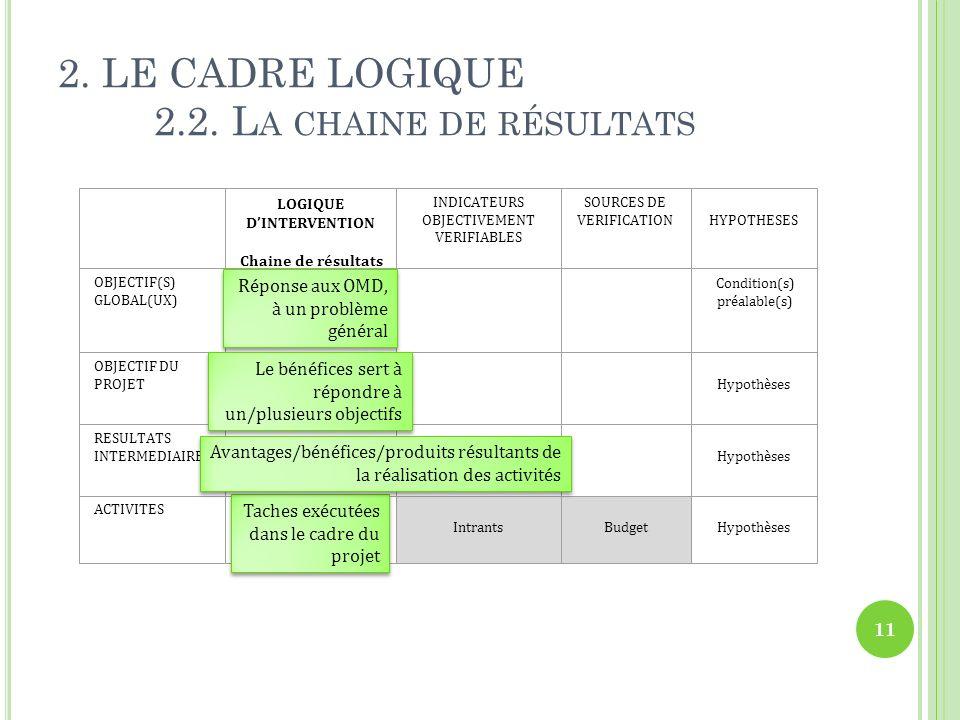 LOGIQUE DINTERVENTION Chaine de résultats INDICATEURS OBJECTIVEMENT VERIFIABLES SOURCES DE VERIFICATIONHYPOTHESES OBJECTIF(S) GLOBAL(UX) OBJECTIF DU PROJET Hypothèses RESULTATS INTERMEDIAIRES Hypothèses ACTIVITES Intrants Budget Hypothèses Condition(s) préalable(s) 2.