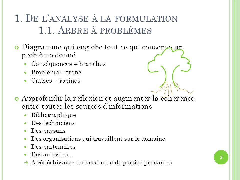 1. D E L ANALYSE À LA FORMULATION 1.1. A RBRE À PROBLÈMES Diagramme qui englobe tout ce qui concerne un problème donné Conséquences = branches Problèm