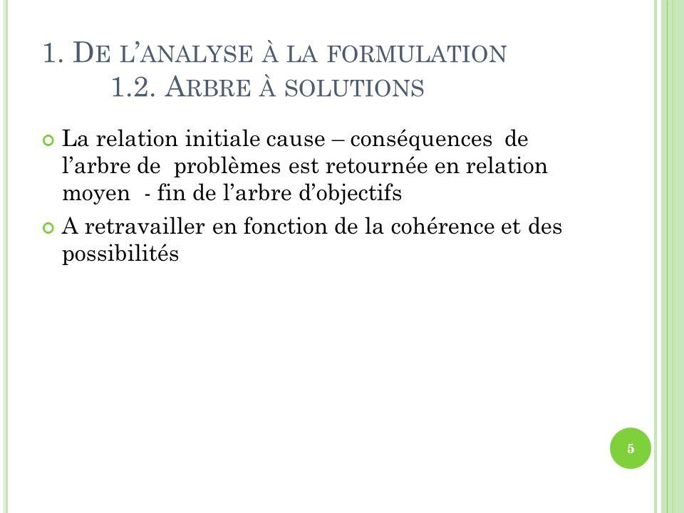 1. D E L ANALYSE À LA FORMULATION 1.2. A RBRE À SOLUTIONS La relation initiale cause – conséquences de larbre de problèmes est retournée en relation m