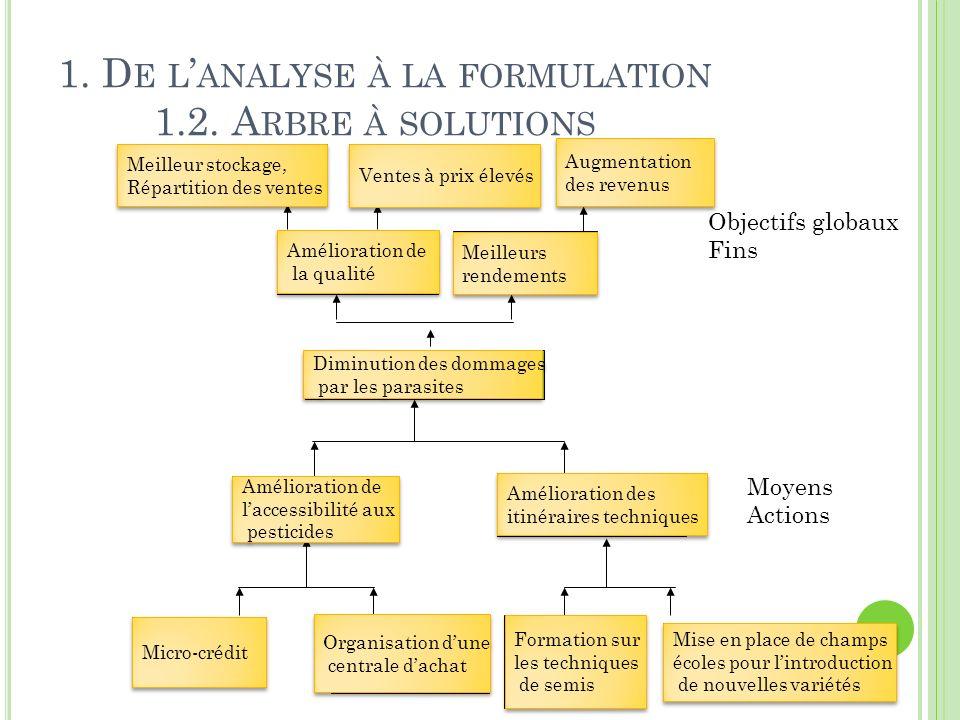 Manque de moyens 6 1. D E L ANALYSE À LA FORMULATION 1.2. A RBRE À SOLUTIONS Moyens Actions Objectifs globaux Fins 6 Problème: Prolifération de parasi