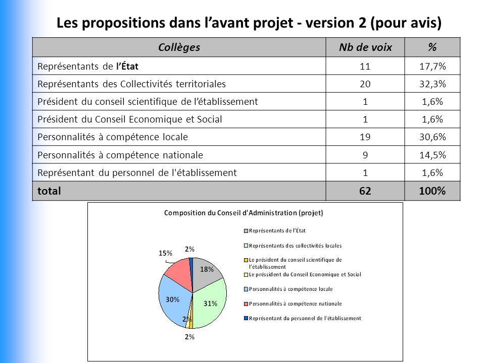 Les propositions dans lavant projet - version 2 (pour avis) CollègesNb de voix% Représentants de lÉtat1117,7% Représentants des Collectivités territoriales2032,3% Président du conseil scientifique de létablissement11,6% Président du Conseil Economique et Social11,6% Personnalités à compétence locale1930,6% Personnalités à compétence nationale914,5% Représentant du personnel de l établissement11,6% total62100%