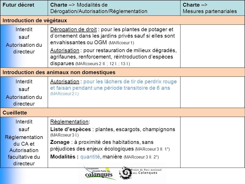 Futur décretCharte –> Modalités de Dérogation/Autorisation/Règlementation Charte –> Mesures partenariales Introduction de végétaux Interdit sauf Autor