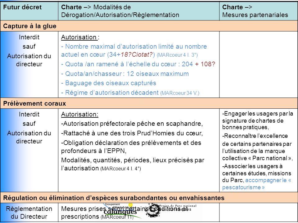 Futur décretCharte –> Modalités de Dérogation/Autorisation/Règlementation Charte –> Mesures partenariales Capture à la glue Interdit sauf Autorisation