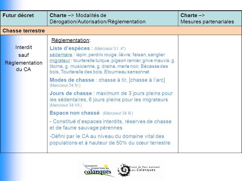 Futur décretCharte –> Modalités de Dérogation/Autorisation/Règlementation Charte –> Mesures partenariales Chasse terrestre Interdit sauf Règlementation du CA Règlementation: Liste despèces : (Marcoeur 3 I.