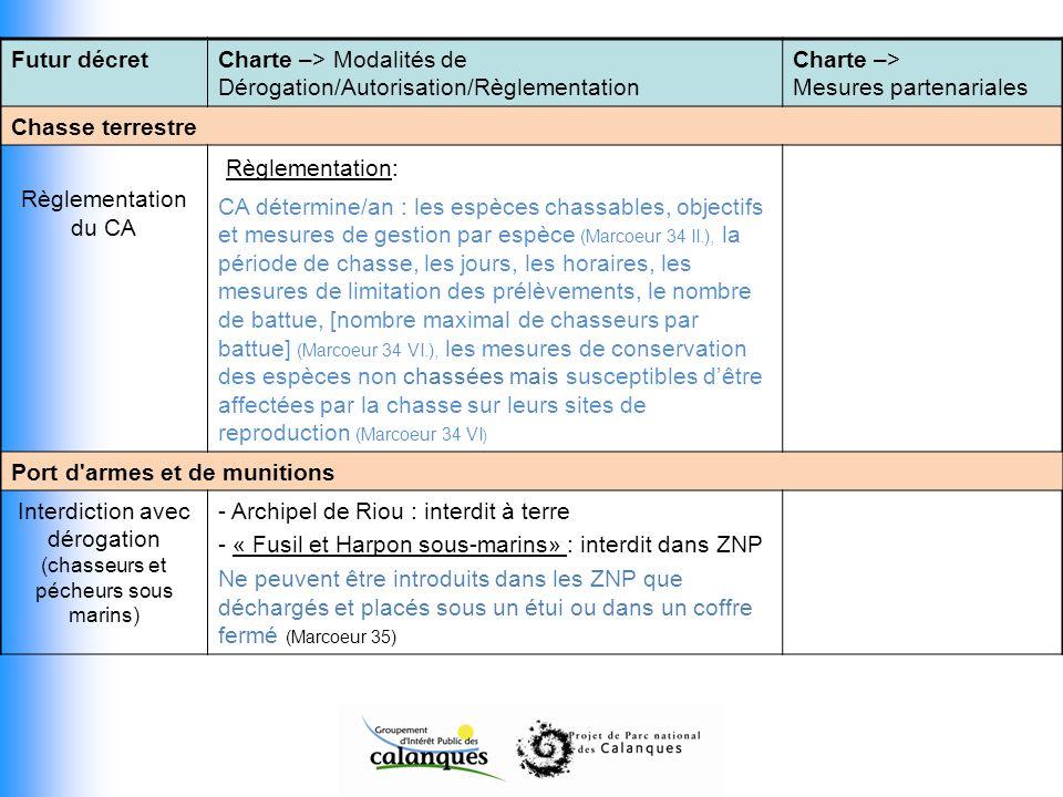 Futur décretCharte –> Modalités de Dérogation/Autorisation/Règlementation Charte –> Mesures partenariales Chasse terrestre Règlementation du CA Règlem