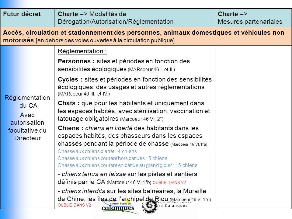 Futur décretCharte –> Modalités de Dérogation/Autorisation/Règlementation Charte –> Mesures partenariales Accès, circulation et stationnement des pers