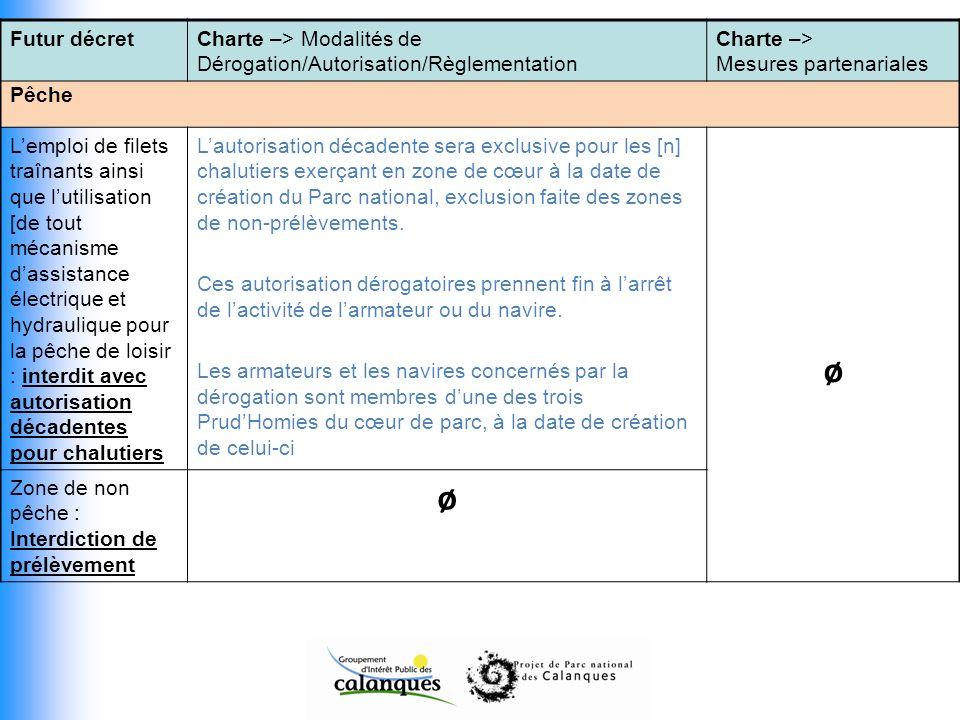 Futur décretCharte –> Modalités de Dérogation/Autorisation/Règlementation Charte –> Mesures partenariales Pêche Lemploi de filets traînants ainsi que