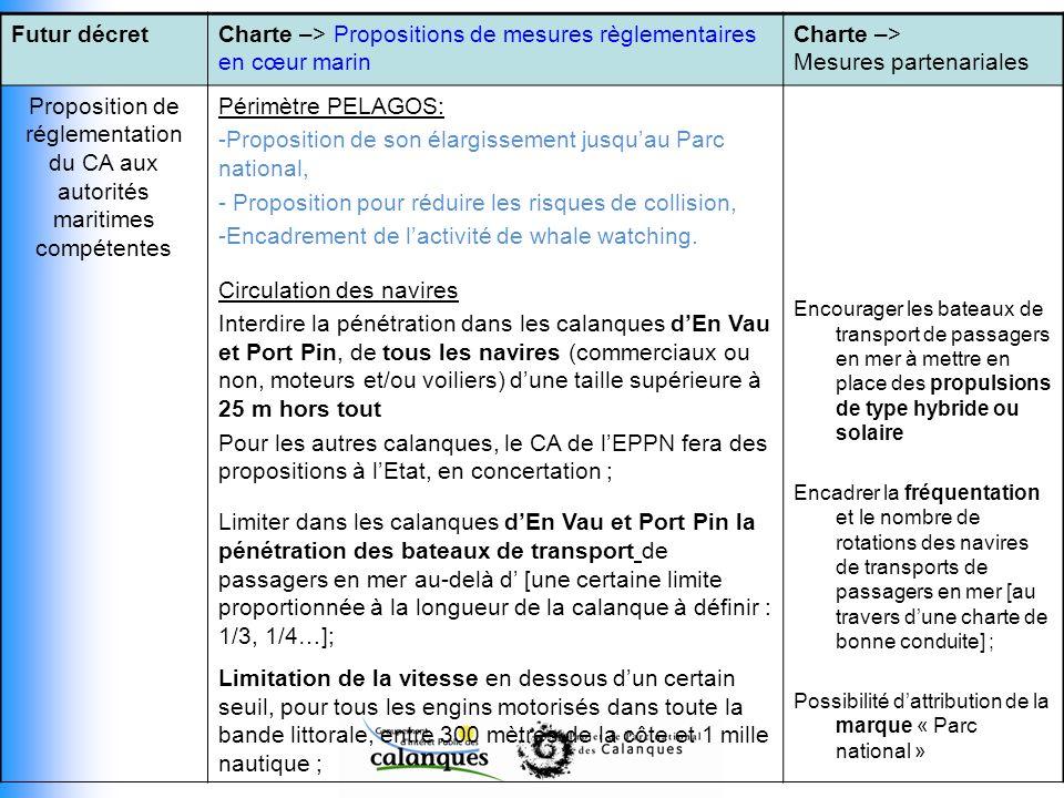 Futur décretCharte –> Propositions de mesures règlementaires en cœur marin Charte –> Mesures partenariales Proposition de réglementation du CA aux aut