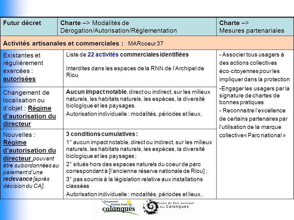Futur décretCharte –> Modalités de Dérogation/Autorisation/Règlementation Charte –> Mesures partenariales Activités artisanales et commerciales : : MA
