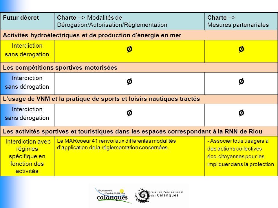 Futur décretCharte –> Modalités de Dérogation/Autorisation/Règlementation Charte –> Mesures partenariales Activités hydroélectriques et de production