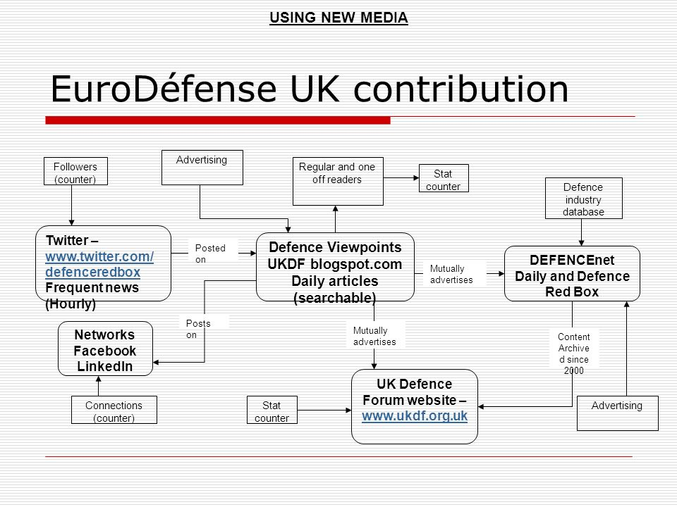 EuroDéfense UK contribution USING NEW MEDIA Defence Viewpoints UKDF blogspot.com Daily articles (searchable) Stat counter DEFENCEnet Daily and Defence Red Box Mutually advertises Defence industry database UK Defence Forum website – www.ukdf.org.uk www.ukdf.org.uk Mutually advertises Content Archive d since 2000 Regular and one off readers Stat counter Twitter – www.twitter.com/ defenceredbox Frequent news (Hourly) Posted on Followers (counter) Networks Facebook LinkedIn Posts on Connections (counter) Advertising
