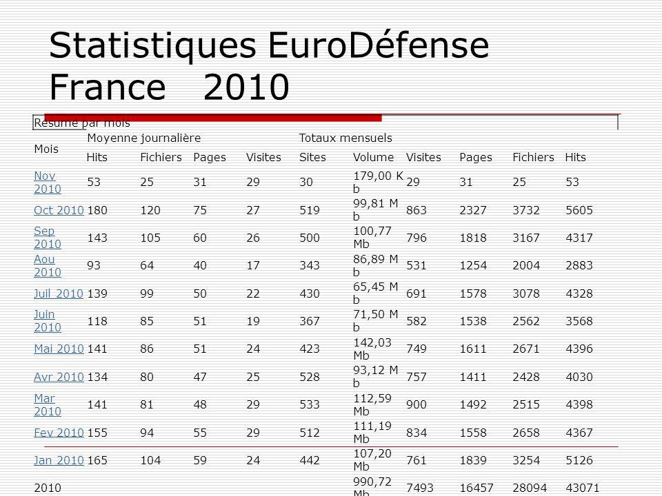 Statistiques EuroDéfense France 2010 Résumé par mois Mois Moyenne journalièreTotaux mensuels HitsFichiersPagesVisitesSitesVolumeVisitesPagesFichiersHi