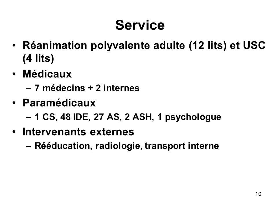 10 Service Réanimation polyvalente adulte (12 lits) et USC (4 lits) Médicaux –7 médecins + 2 internes Paramédicaux –1 CS, 48 IDE, 27 AS, 2 ASH, 1 psyc